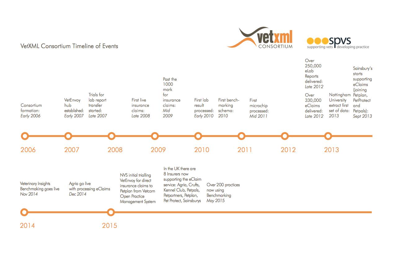 VetXML Timeline